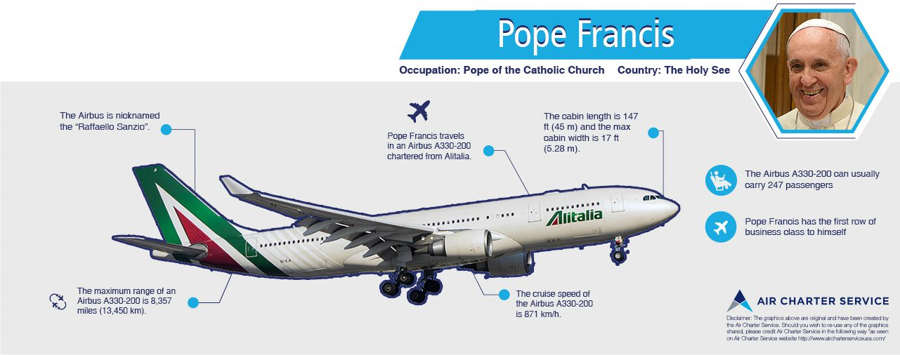 Graphic summary of Pope Francis's aircraft, its specifications, amenities and special features