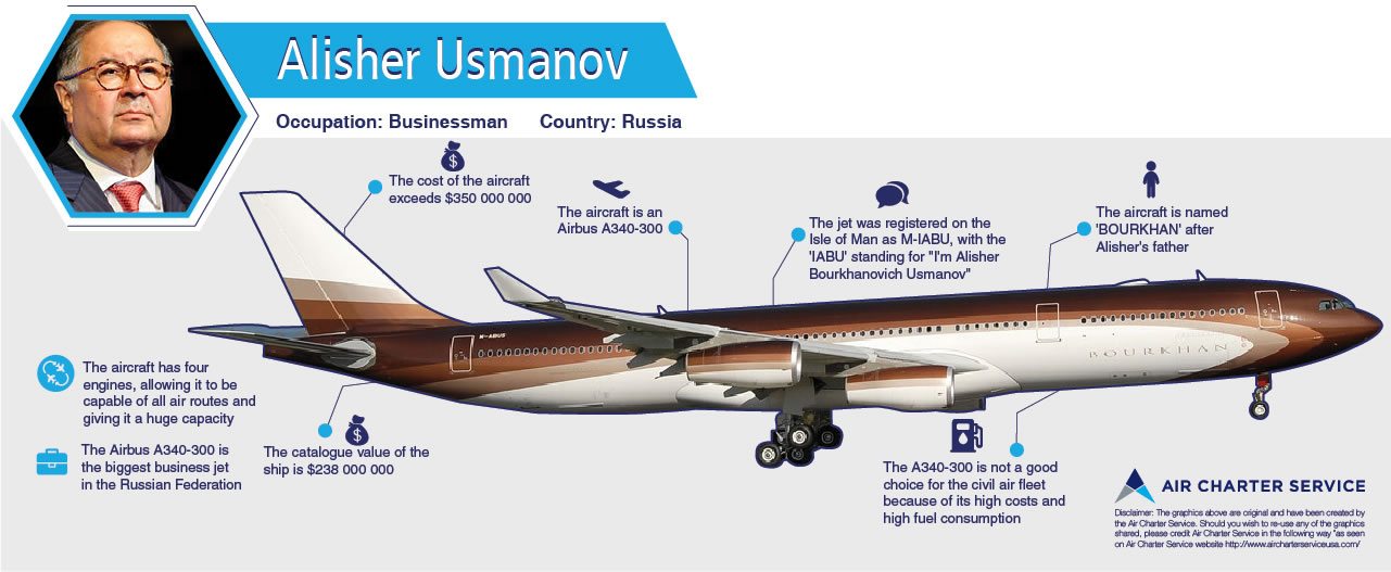 Graphic summary of Alisher Usmanov's aircraft, its specifications, amenities and special features