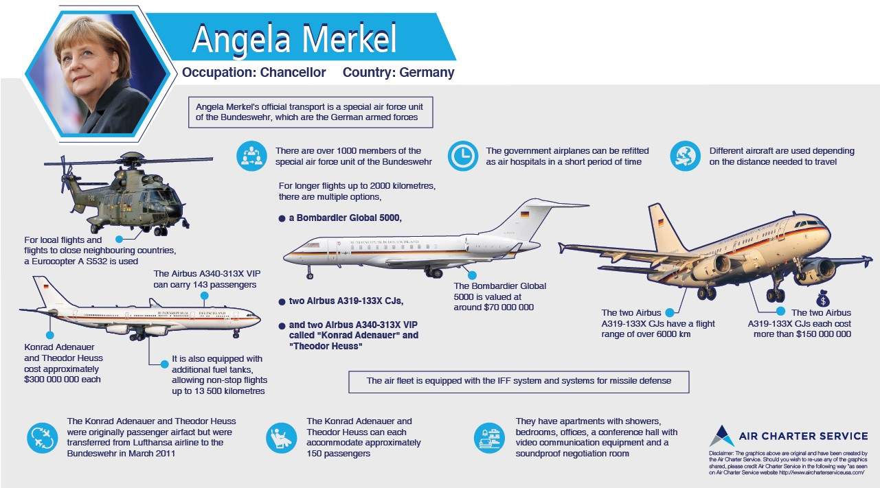 Graphic summary of Angela Merkel's aircraft, their specifications, amenities and special features