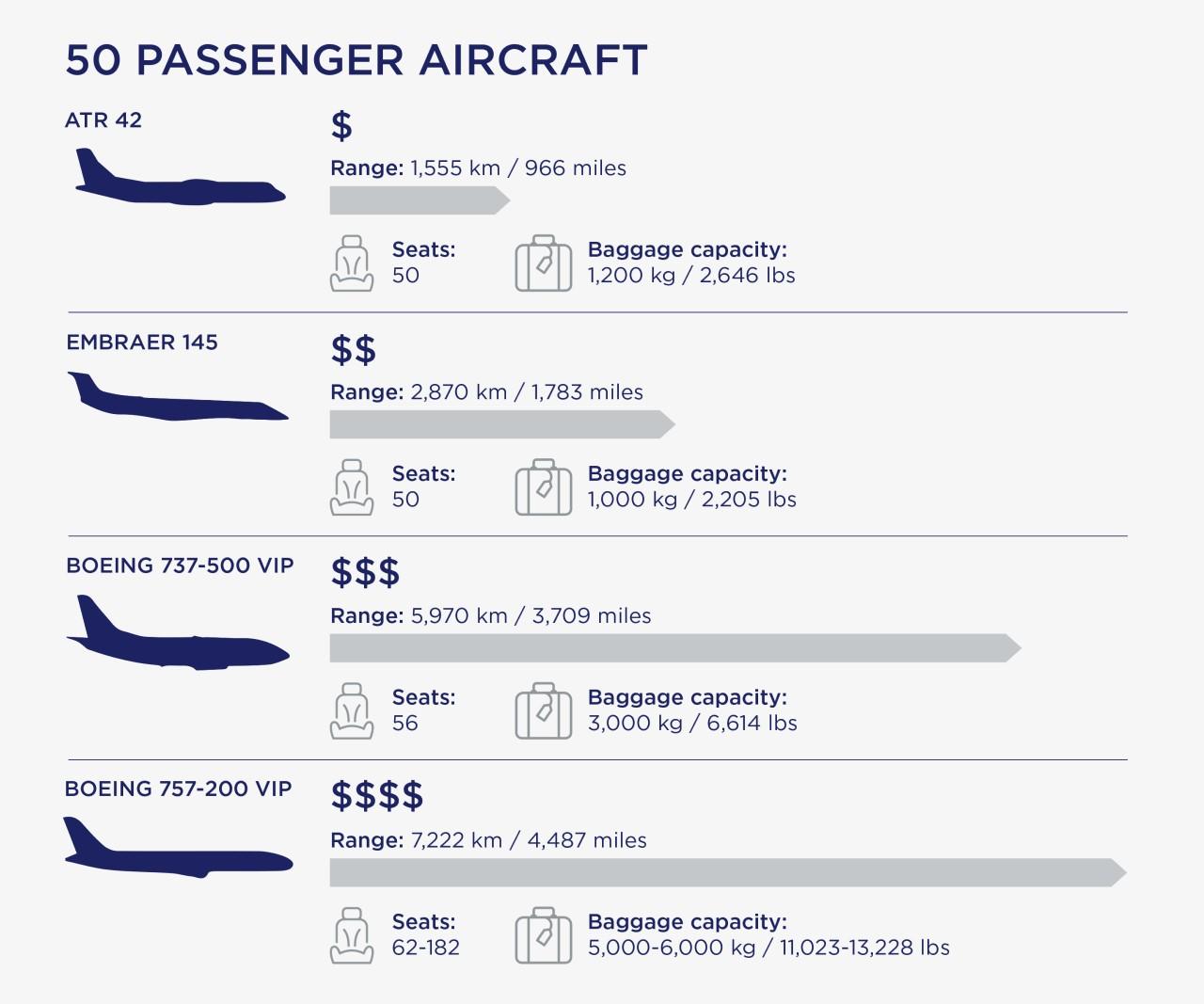 50 passenger aircraft infographic