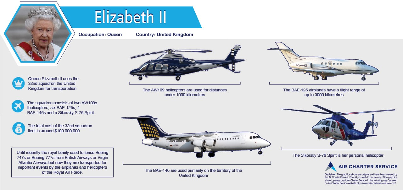 Graphic summary of Elizabeth II's aircraft, their specifications, amenities and special features