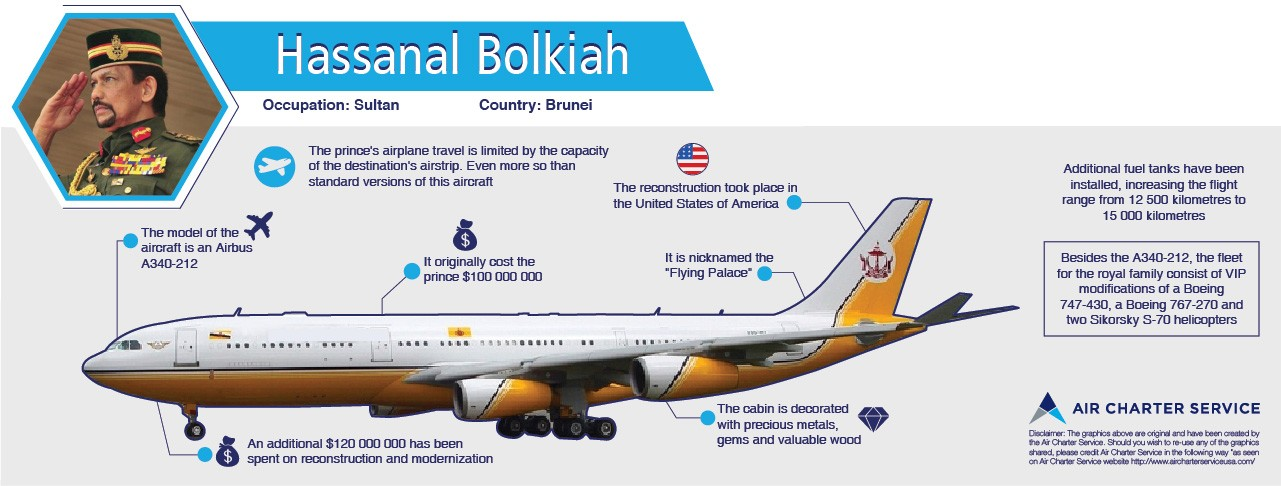 Graphic summary of Hassanal Bolkiah's aircraft, its specifications, amenities and special features