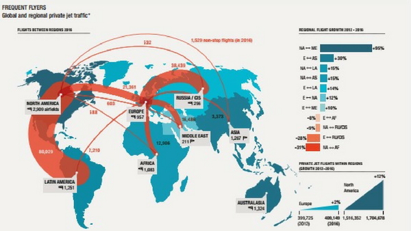 Global Review of private jet traffic